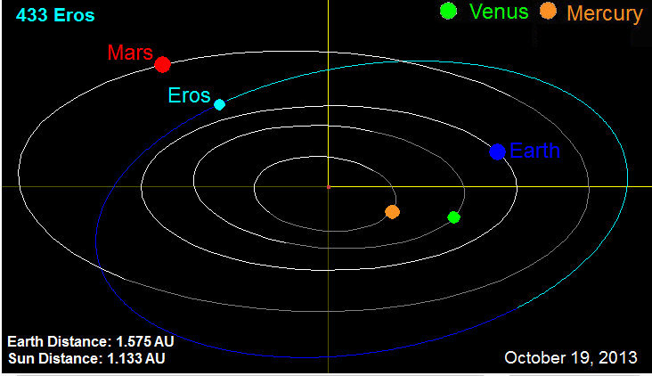 Asteroid 433 Eros The Astrology of Love  falconastrologycom